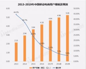 艾媒咨询:京东、唯品会和天猫成受消费者认可的前三大品质电商平台