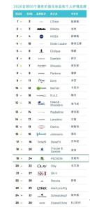 百雀羚跻身2020全球最有价值化妆品品牌榜单top20